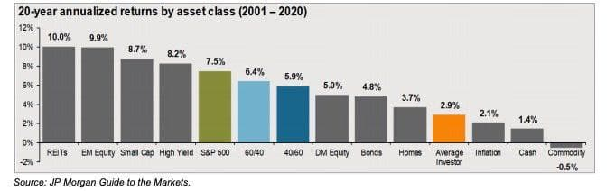 20-years-annualized-returns-by-asset-class-2001-2020