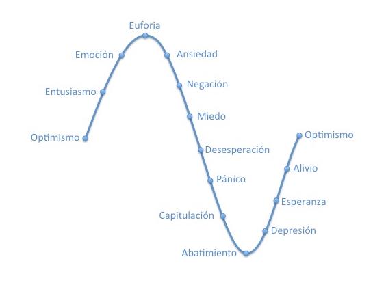 Ciclo-emocional-del-inversor
