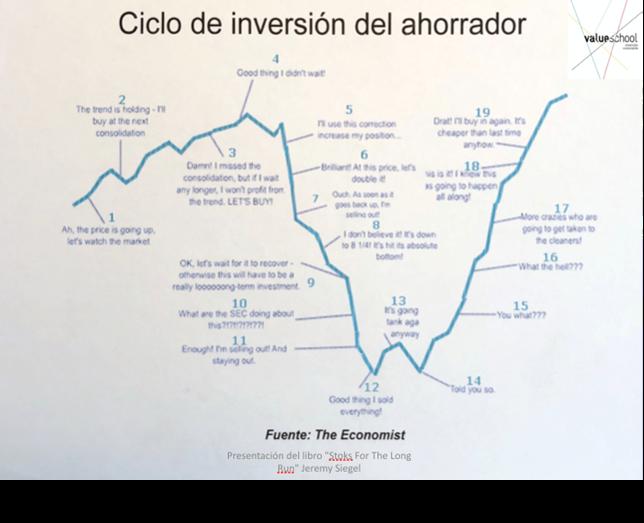 ciclo-de-inversion-del-ahorrador
