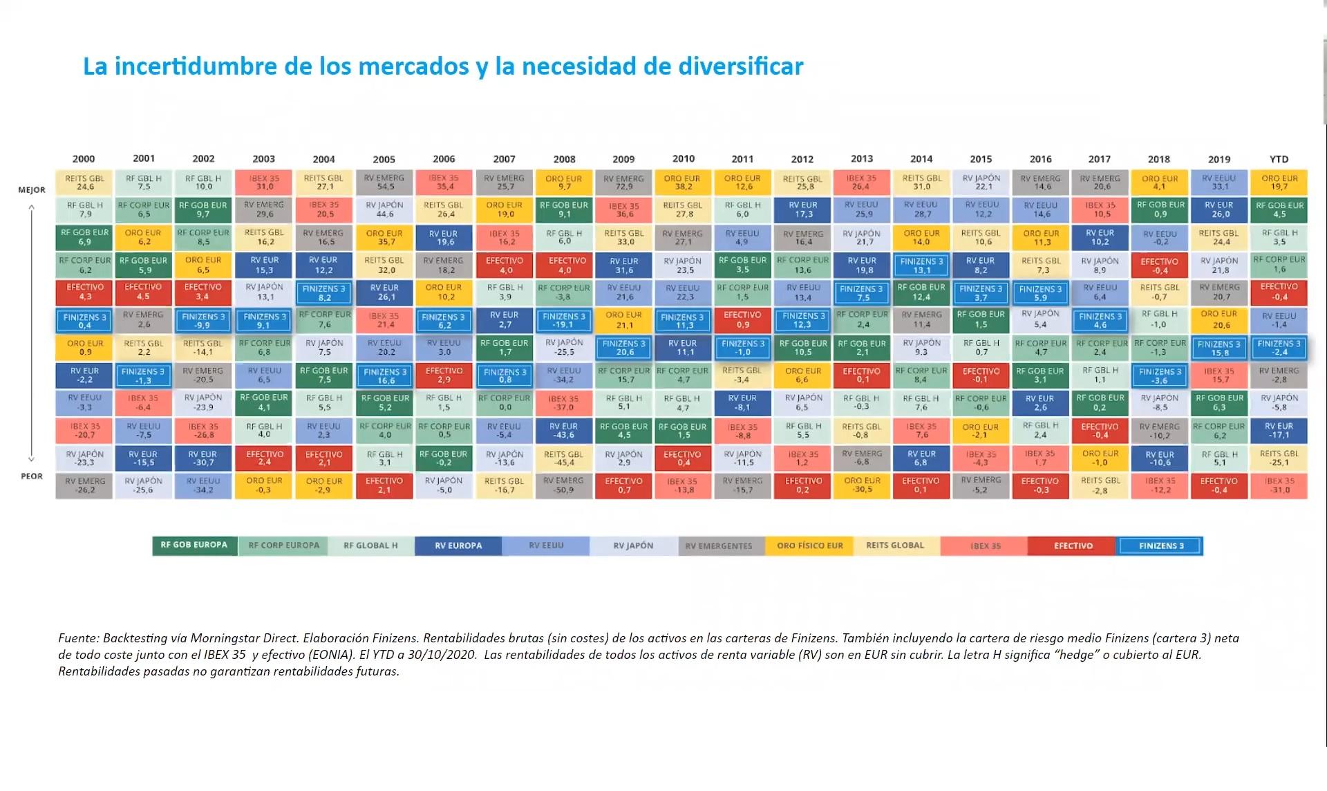 la-incertidumbre-de-los-mercados-y-la-necesidad-de-diversificar