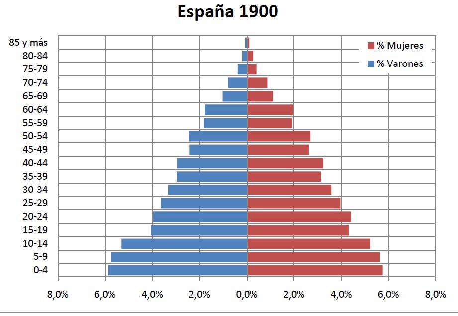 piramide-poblacion-espana-1900