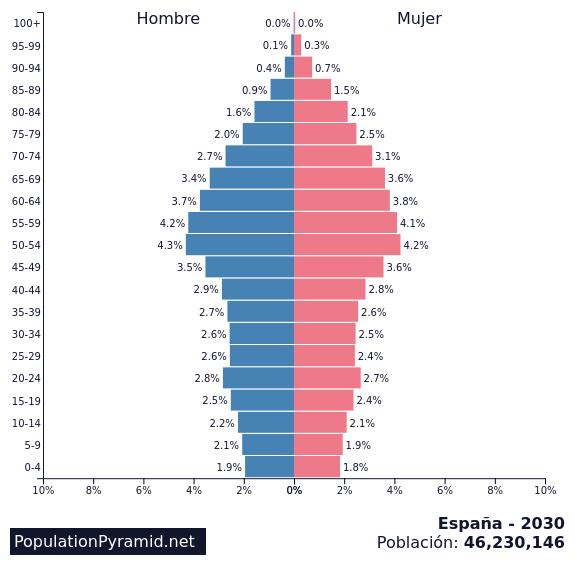 piramide-poblacion-espana-2030