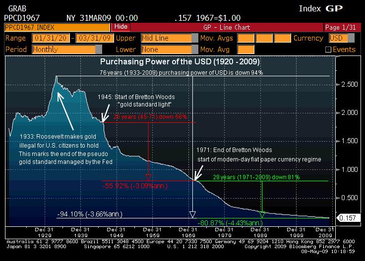 purchasing-power-of-us-dollar