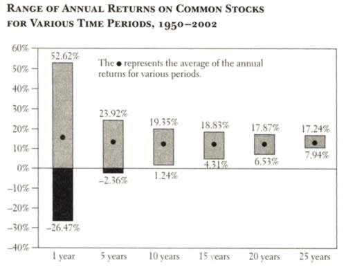 range-of-annual-returns-on-common-stocks-for-various-time-periods