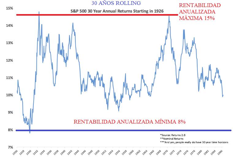 rentabilidad-anualizada-sp500-a-30-anos