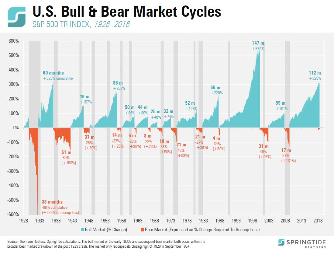 sp500-bull-and-bear-market-cycles-1928-2018